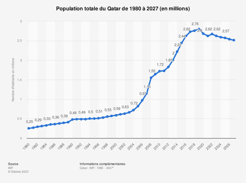 Statistique: Population totale du Qatar de 2014 à 2021 (en millions) | Statista