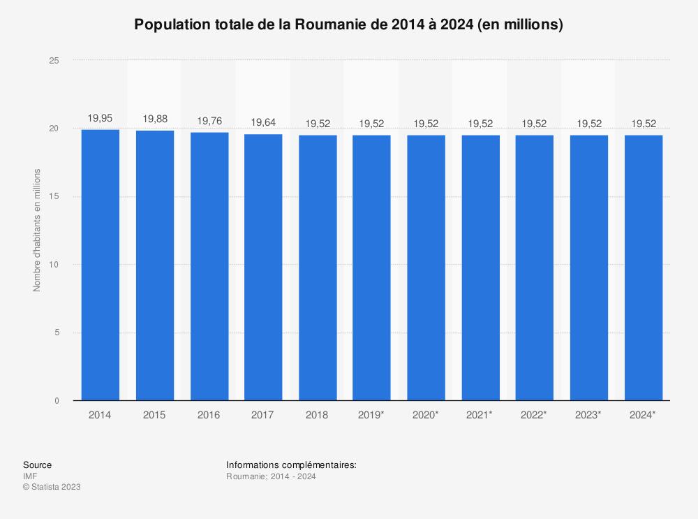 Statistique: Population totale de la Roumanie de 2011 à 2021 (en millions) | Statista