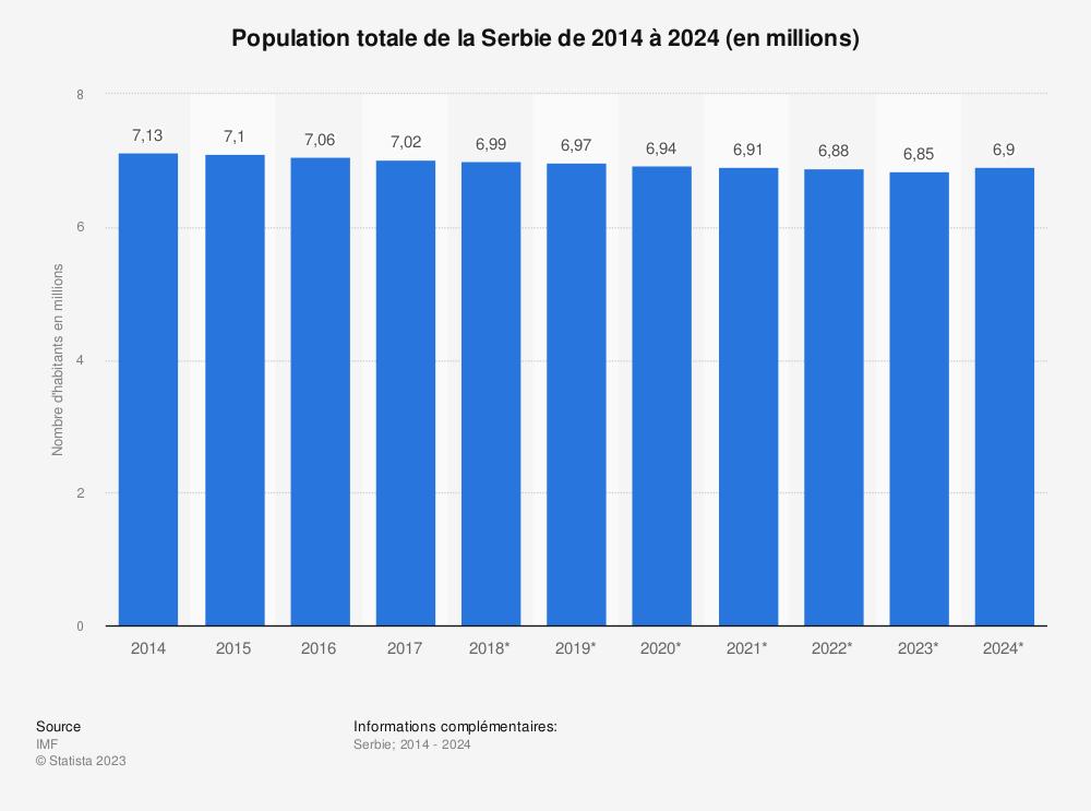 Statistique: Population totale de la Serbie de 2014 à 2024 (en millions) | Statista