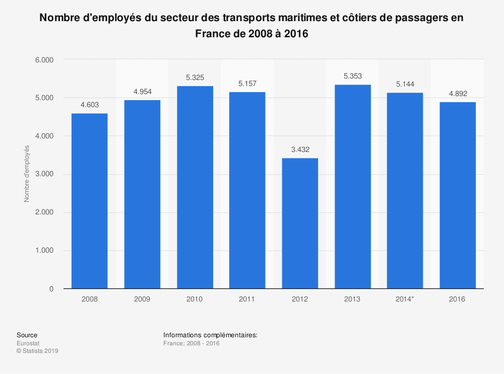 Statistique: Nombre d'employés du secteur des transports maritimes et côtiers de passagers en France de 2008 à 2016 | Statista