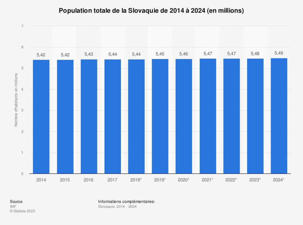 Statistique: Population totale de la Slovaquie de 2011 à 2021 (en millions) | Statista