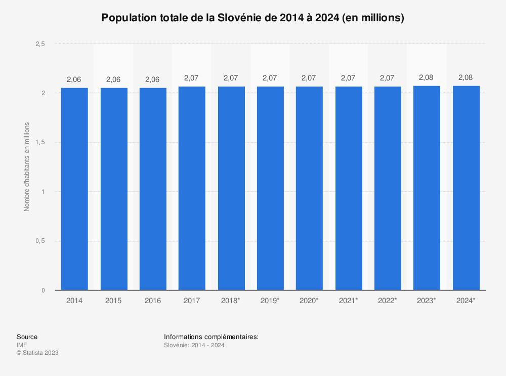 Statistique: Population totale de la Slovénie de 2014 à 2024 (en millions) | Statista