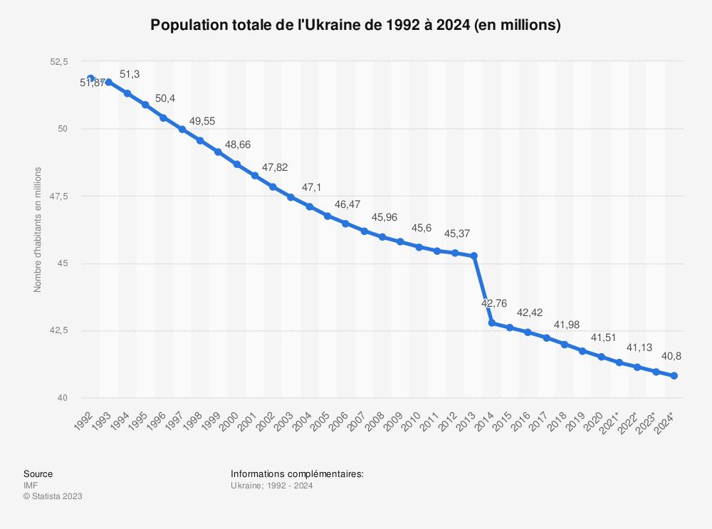 Statistique: Population totale de l'Ukraine de 2011 à 2021 (en millions) | Statista