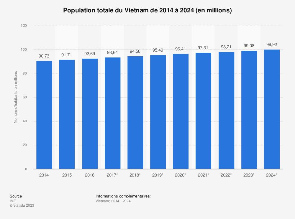 Statistique: Population totale du Vietnam de 2014 à 2024 (en millions) | Statista