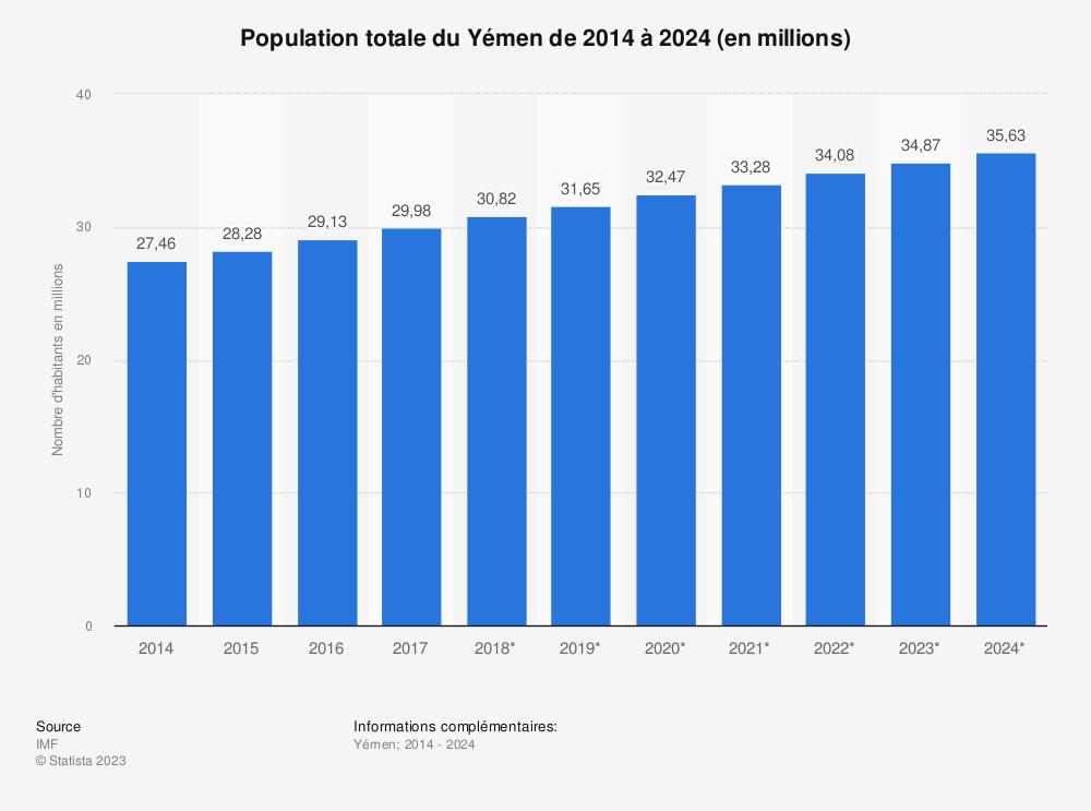 Statistique: Population totale du Yémen de 2014 à 2024 (en millions) | Statista