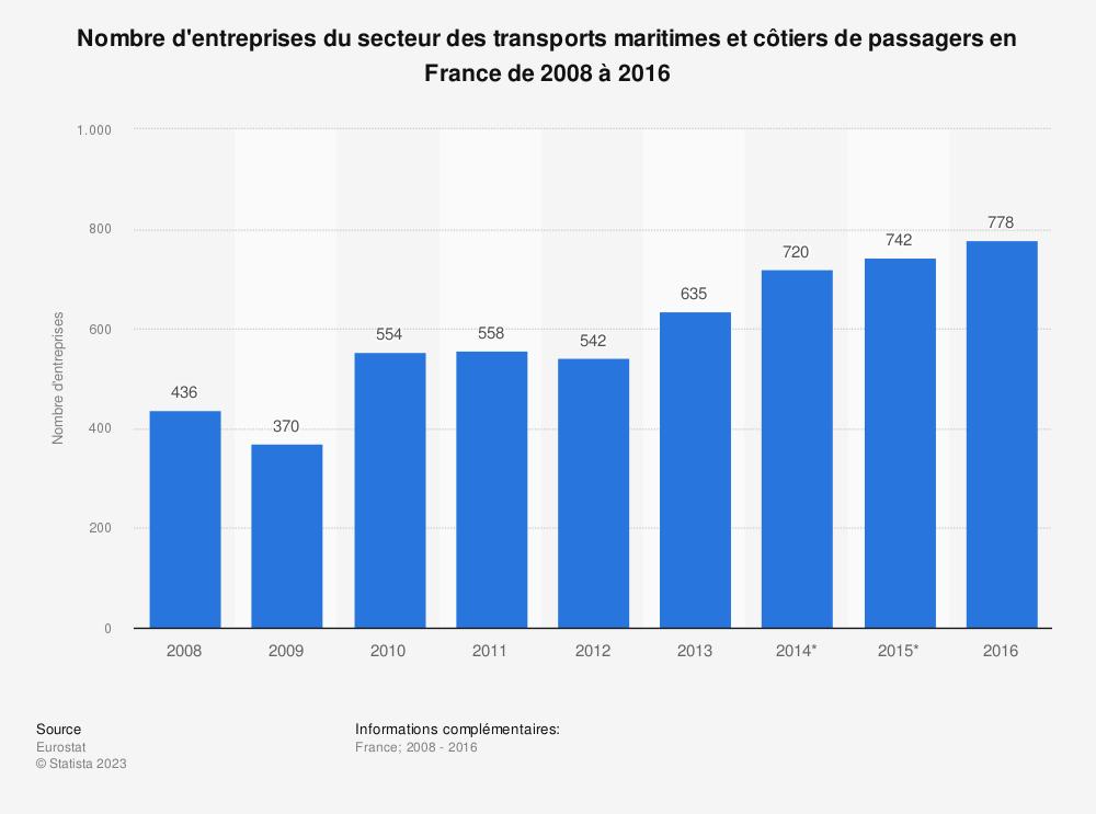 Statistique: Nombre d'entreprises du secteur des transports maritimes et côtiers de passagers en France de 2008 à 2016 | Statista