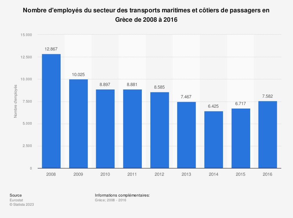 Statistique: Nombre d'employés du secteur des transports maritimes et côtiers de passagers en Grèce de 2008 à 2016 | Statista