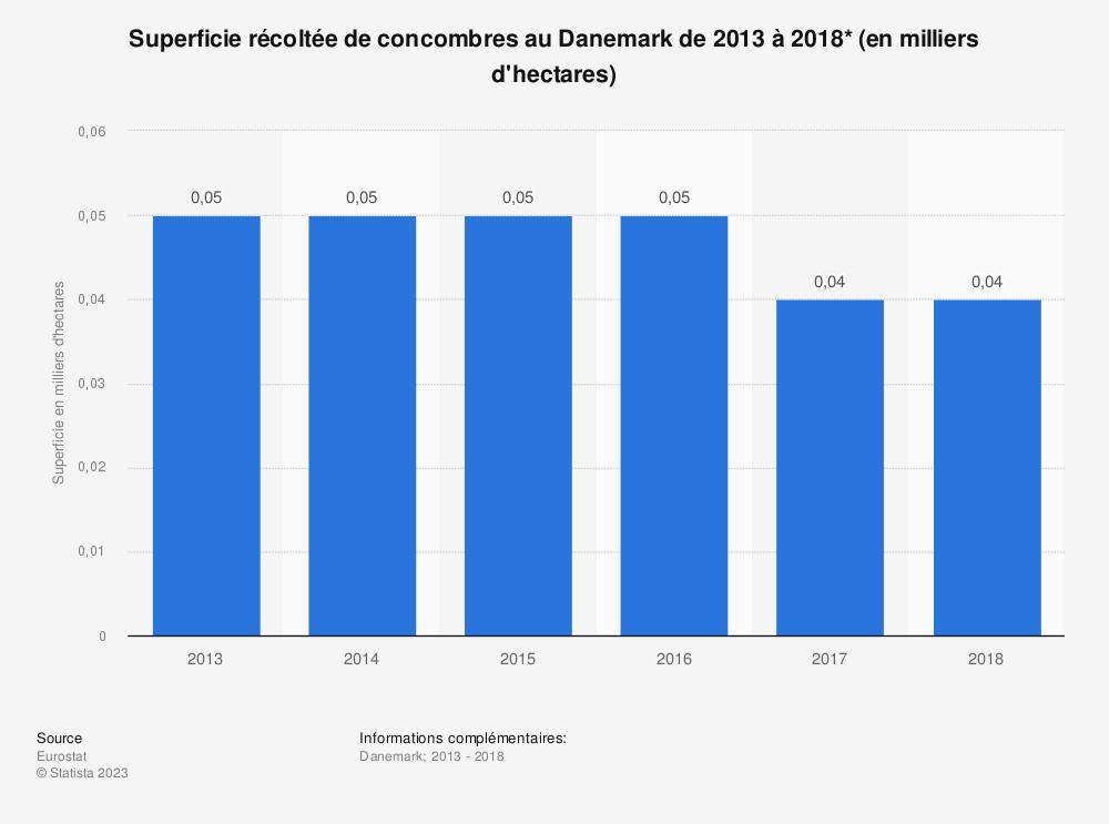 Statistique: Superficie récoltée de concombres au Danemark de 2013 à 2018* (en milliers d'hectares) | Statista