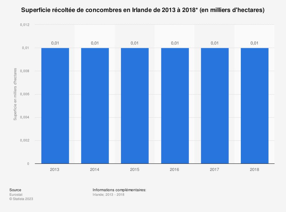 Statistique: Superficie récoltée de concombres en Irlande de 2013 à 2018* (en milliers d'hectares) | Statista