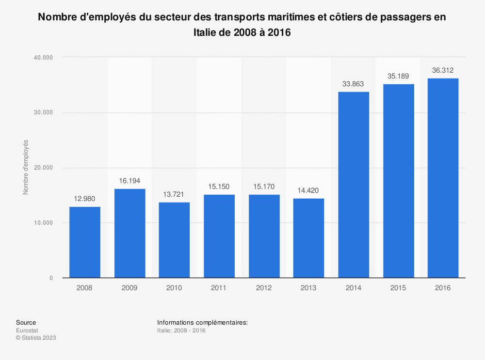 Statistique: Nombre d'employés du secteur des transports maritimes et côtiers de passagers en Italie de 2008 à 2016 | Statista