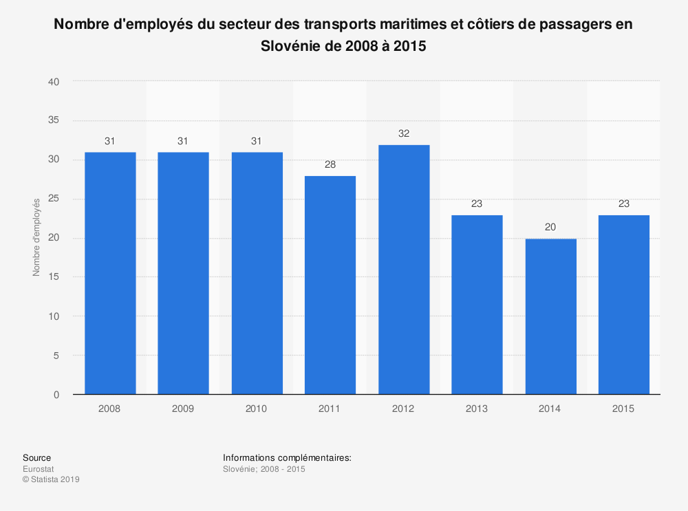 Statistique: Nombre d'employés du secteur des transports maritimes et côtiers de passagers en Slovénie de 2008 à 2015 | Statista