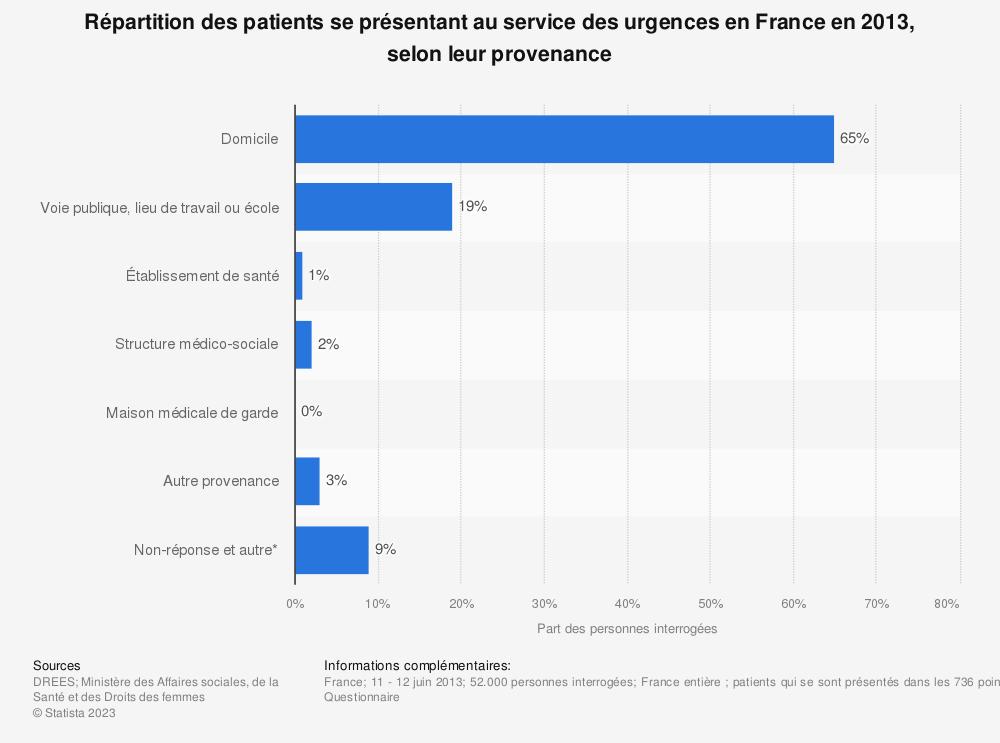 Statistique: Répartition des patients se présentant au service des urgences en France en 2013, selon leur provenance  | Statista