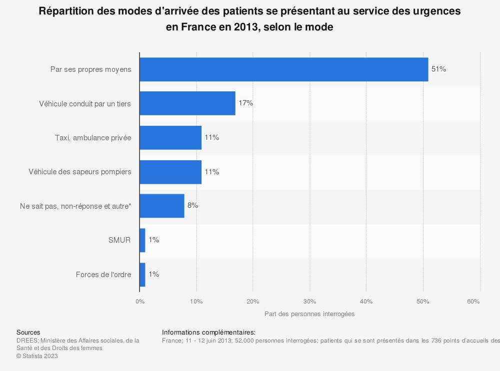 Statistique: Répartition des modes d'arrivée des patients se présentant au service des urgences en France en 2013, selon le mode | Statista