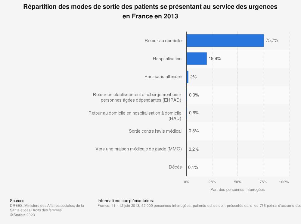 Statistique: Répartition des modes de sortie des patients se présentant au service des urgences en France en 2013 | Statista