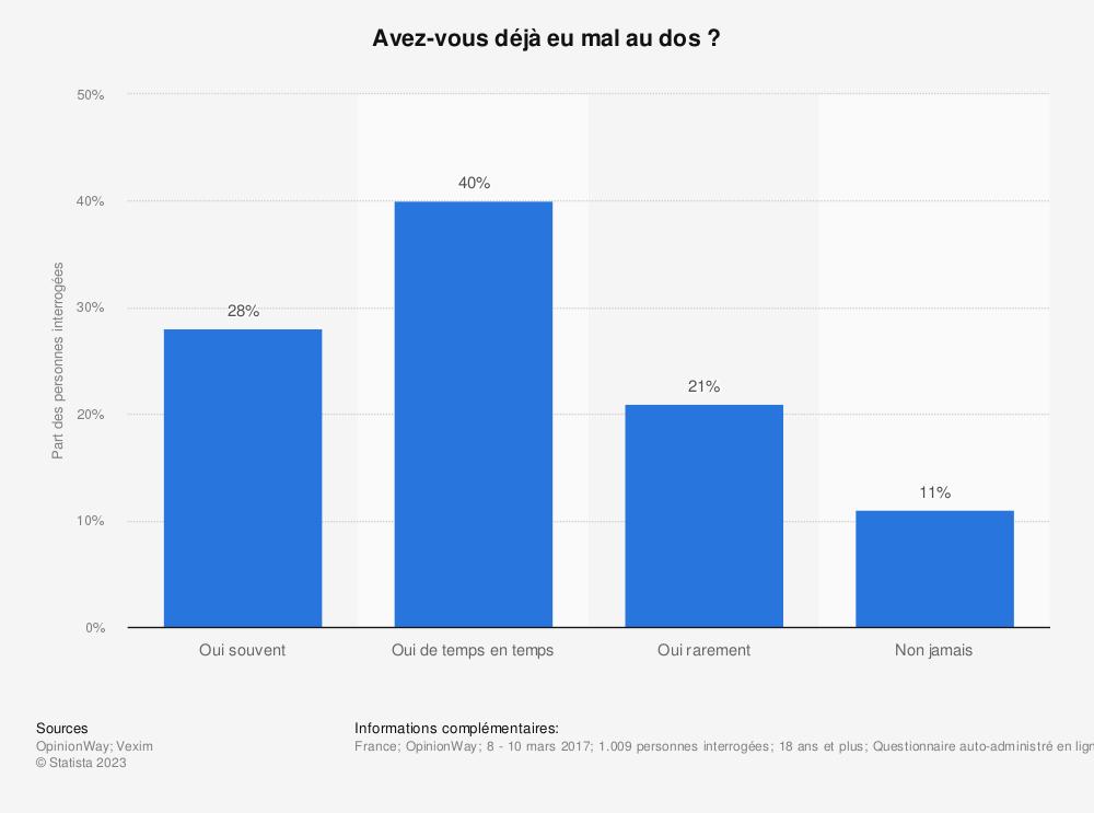 Statistique: Avez-vous déjà eu mal au dos ? | Statista