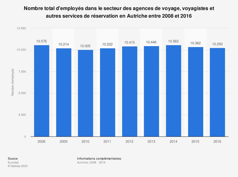 Statistique: Nombre total d'employés dans le secteur des agences de voyage, voyagistes et autres services de réservation en Autriche entre 2008 et 2016 | Statista