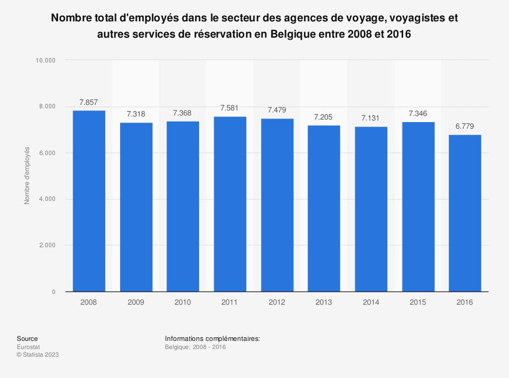 Statistique: Nombre total d'employés dans le secteur des agences de voyage, voyagistes et autres services de réservation en Belgique entre 2008 et 2016 | Statista