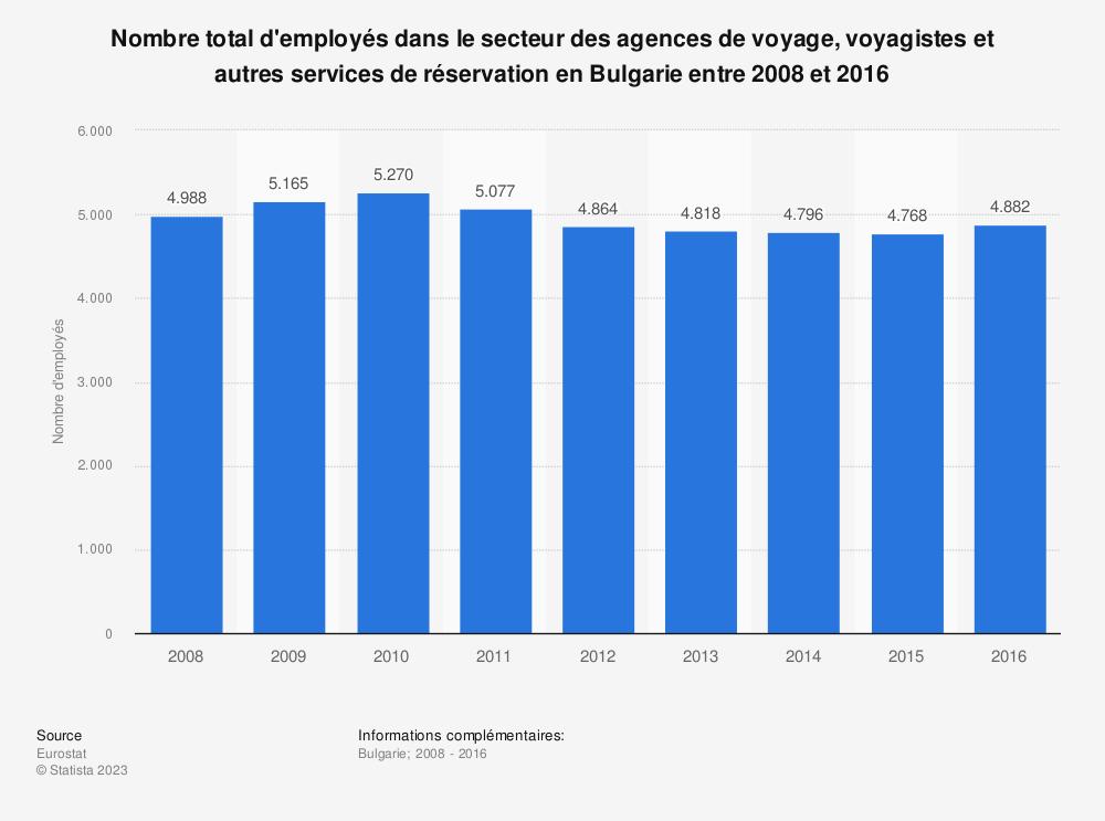 Statistique: Nombre total d'employés dans le secteur des agences de voyage, voyagistes et autres services de réservation en Bulgarie entre 2008 et 2016 | Statista