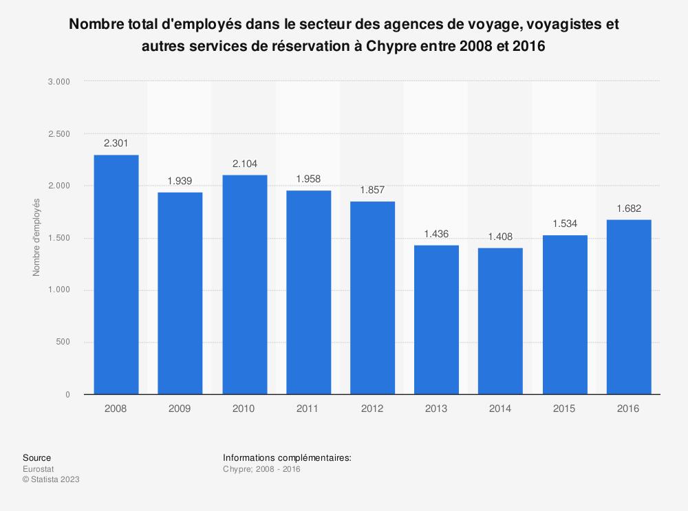 Statistique: Nombre total d'employés dans le secteur des agences de voyage, voyagistes et autres services de réservation à Chypre entre 2008 et 2016 | Statista