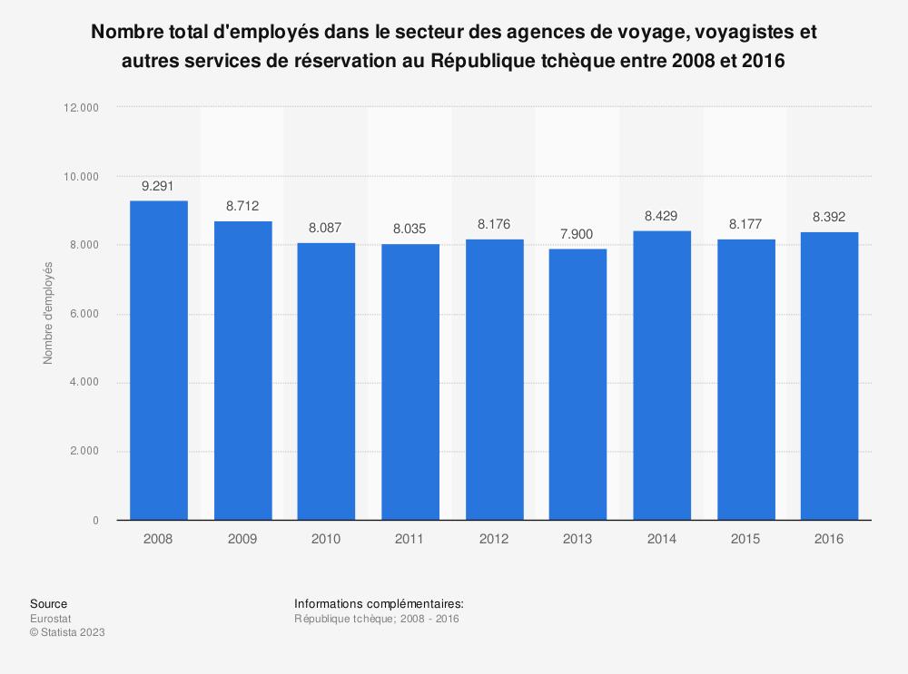 Statistique: Nombre total d'employés dans le secteur des agences de voyage, voyagistes et autres services de réservation au République tchèque entre 2008 et 2016 | Statista