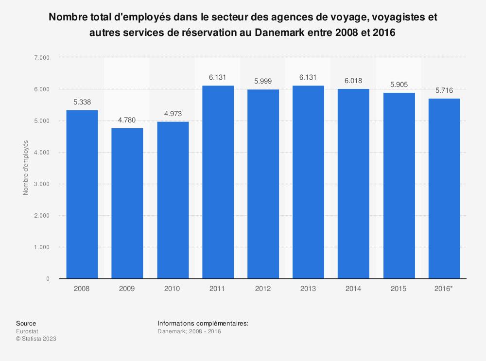 Statistique: Nombre total d'employés dans le secteur des agences de voyage, voyagistes et autres services de réservation au Danemark entre 2008 et 2016 | Statista