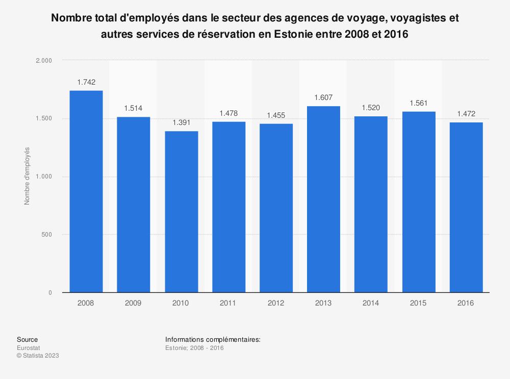Statistique: Nombre total d'employés dans le secteur des agences de voyage, voyagistes et autres services de réservation en Estonie entre 2008 et 2016 | Statista