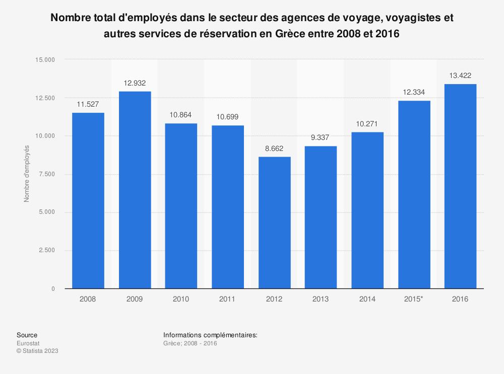 Statistique: Nombre total d'employés dans le secteur des agences de voyage, voyagistes et autres services de réservation en Grèce entre 2008 et 2016 | Statista