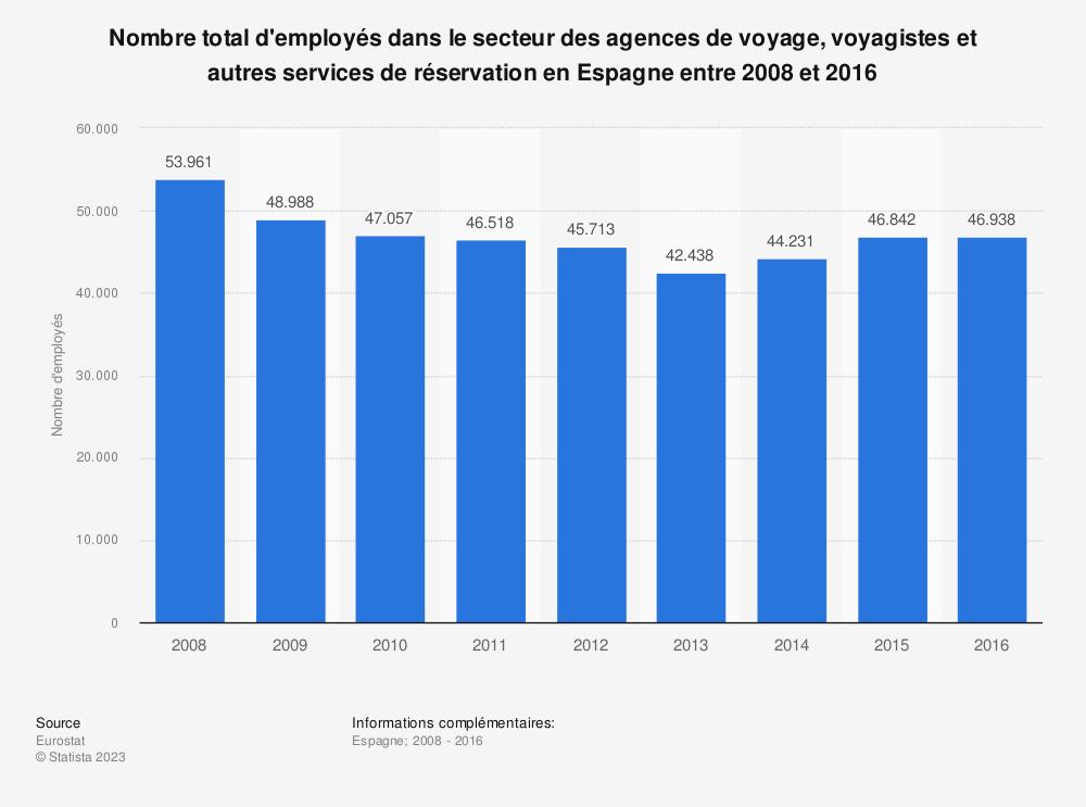 Statistique: Nombre total d'employés dans le secteur des agences de voyage, voyagistes et autres services de réservation en Espagne entre 2008 et 2016 | Statista