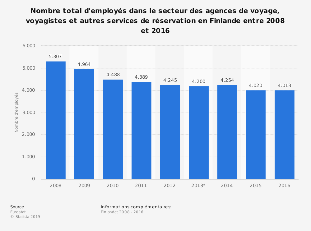 Statistique: Nombre total d'employés dans le secteur des agences de voyage, voyagistes et autres services de réservation en Finlande entre 2008 et 2016 | Statista