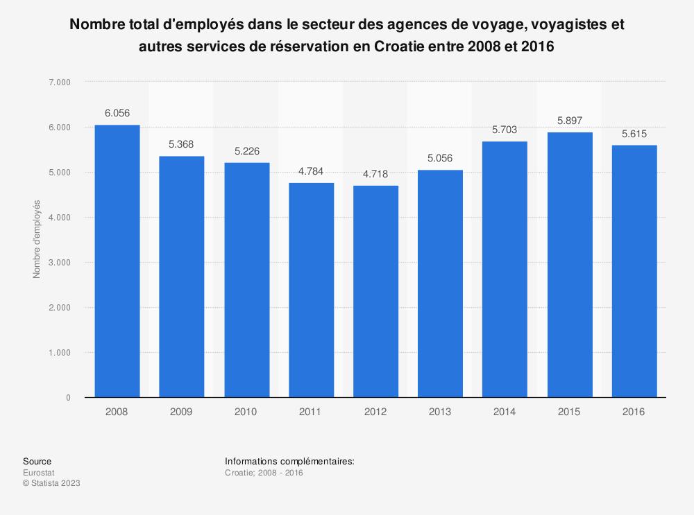 Statistique: Nombre total d'employés dans le secteur des agences de voyage, voyagistes et autres services de réservation en Croatie entre 2008 et 2016 | Statista