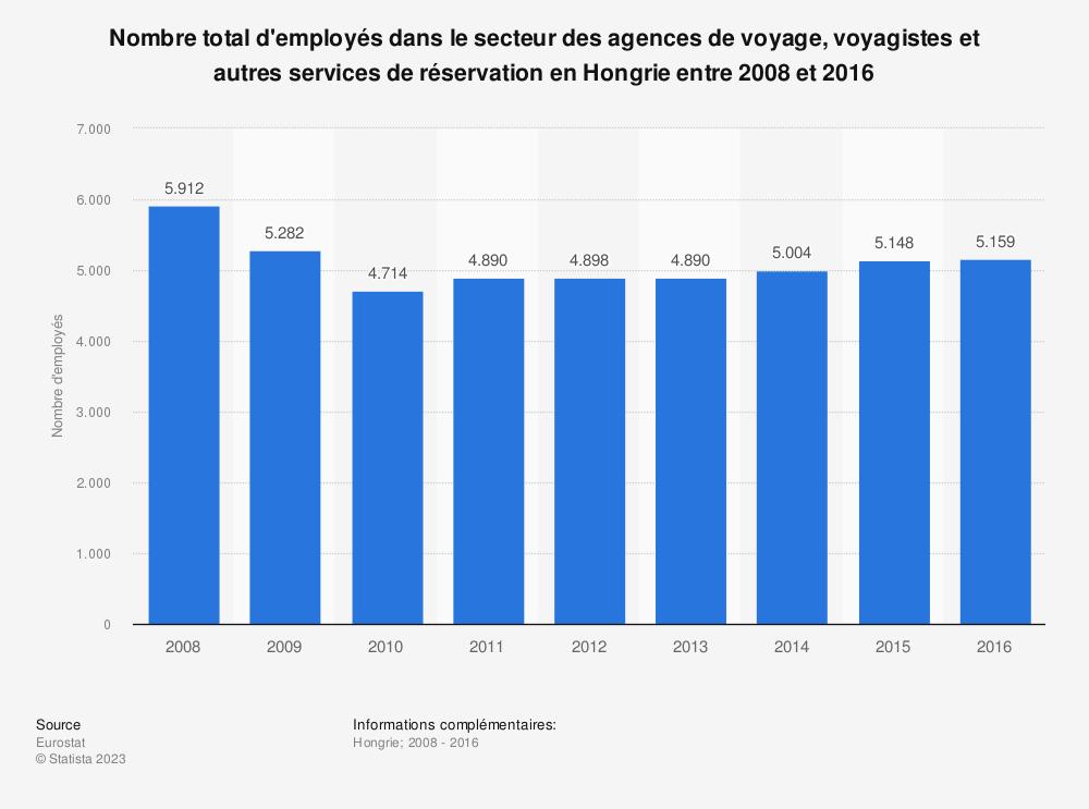 Statistique: Nombre total d'employés dans le secteur des agences de voyage, voyagistes et autres services de réservation en Hongrie entre 2008 et 2016 | Statista
