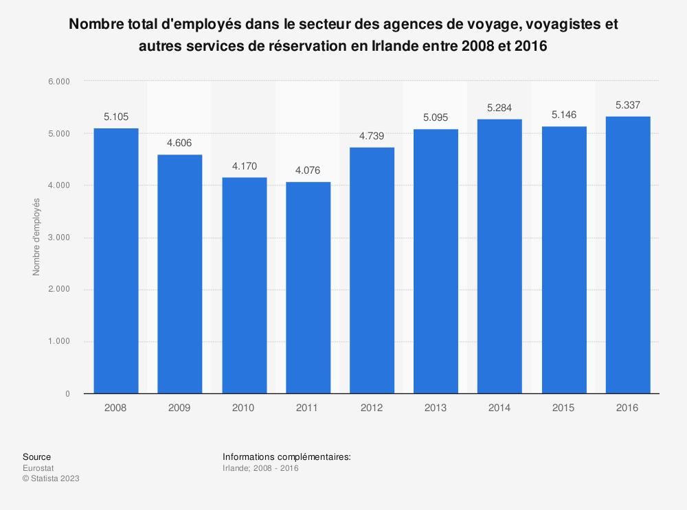 Statistique: Nombre total d'employés dans le secteur des agences de voyage, voyagistes et autres services de réservation en Irlande entre 2008 et 2016 | Statista