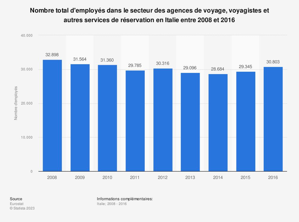 Statistique: Nombre total d'employés dans le secteur des agences de voyage, voyagistes et autres services de réservation en Italie entre 2008 et 2016 | Statista