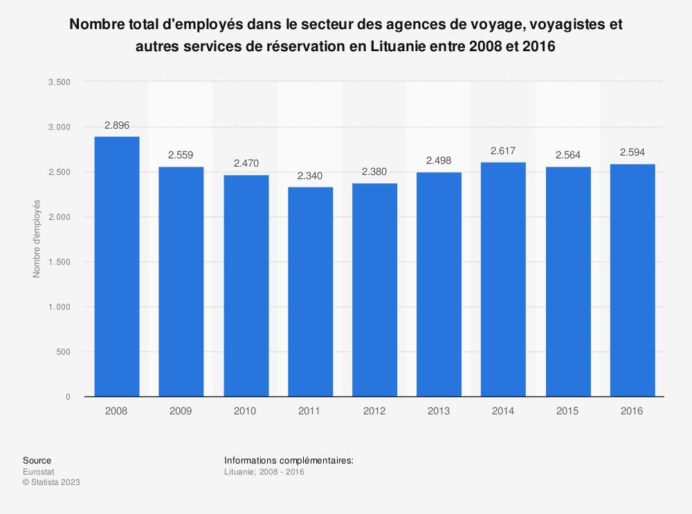 Statistique: Nombre total d'employés dans le secteur des agences de voyage, voyagistes et autres services de réservation en Lituanie entre 2008 et 2016 | Statista