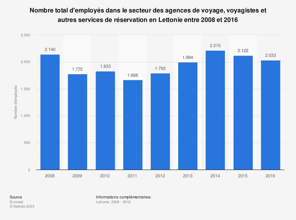 Statistique: Nombre total d'employés dans le secteur des agences de voyage, voyagistes et autres services de réservation en Lettonie entre 2008 et 2016 | Statista