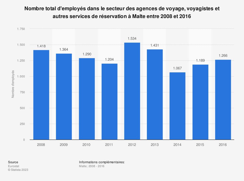 Statistique: Nombre total d'employés dans le secteur des agences de voyage, voyagistes et autres services de réservation à Malte entre 2008 et 2016   Statista