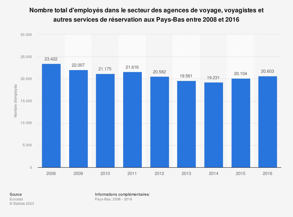 Statistique: Nombre total d'employés dans le secteur des agences de voyage, voyagistes et autres services de réservation aux Pays-Bas entre 2008 et 2016 | Statista