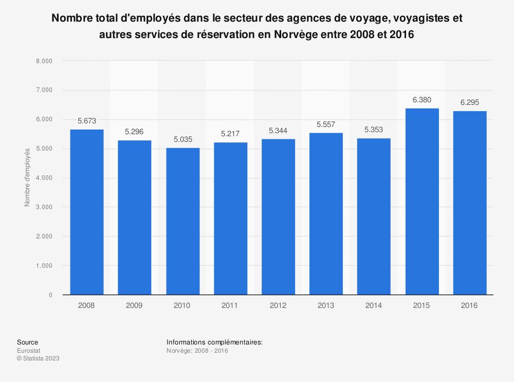 Statistique: Nombre total d'employés dans le secteur des agences de voyage, voyagistes et autres services de réservation en Norvège entre 2008 et 2016 | Statista