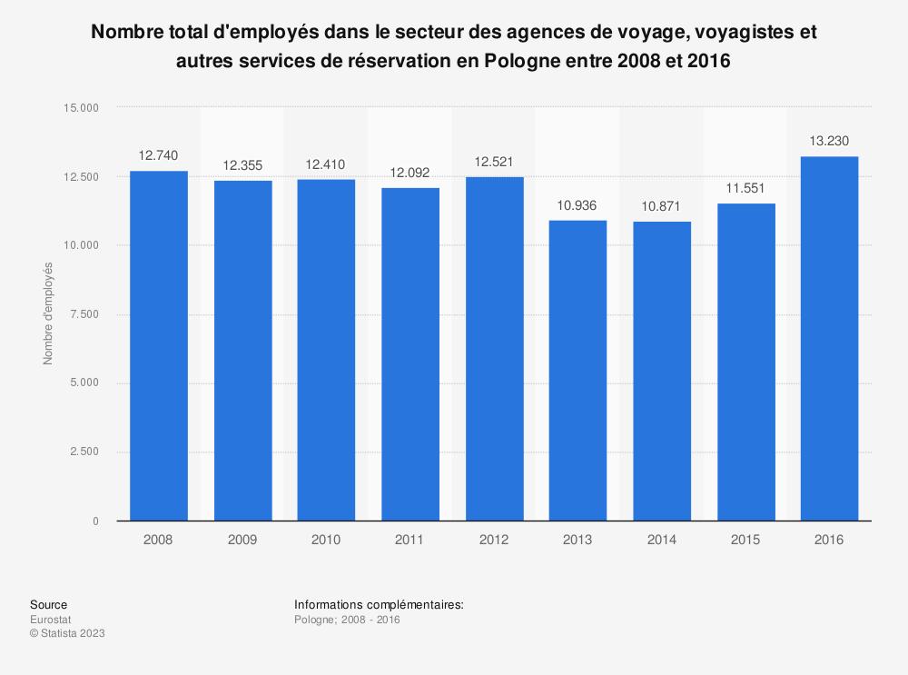 Statistique: Nombre total d'employés dans le secteur des agences de voyage, voyagistes et autres services de réservation en Pologne entre 2008 et 2016 | Statista