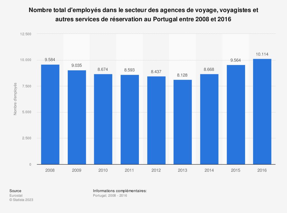 Statistique: Nombre total d'employés dans le secteur des agences de voyage, voyagistes et autres services de réservation au Portugal entre 2008 et 2016 | Statista
