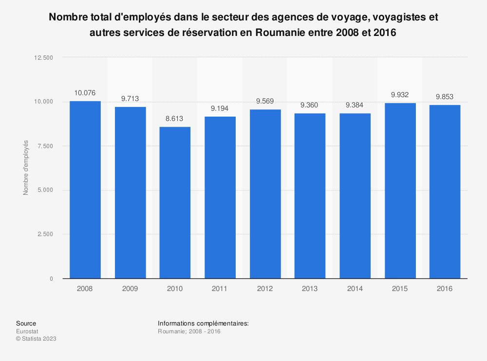 Statistique: Nombre total d'employés dans le secteur des agences de voyage, voyagistes et autres services de réservation en Roumanie entre 2008 et 2016 | Statista