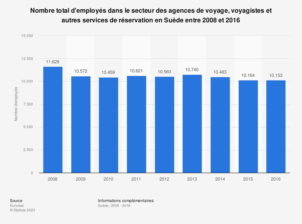 Statistique: Nombre total d'employés dans le secteur des agences de voyage, voyagistes et autres services de réservation en Suède entre 2008 et 2016 | Statista