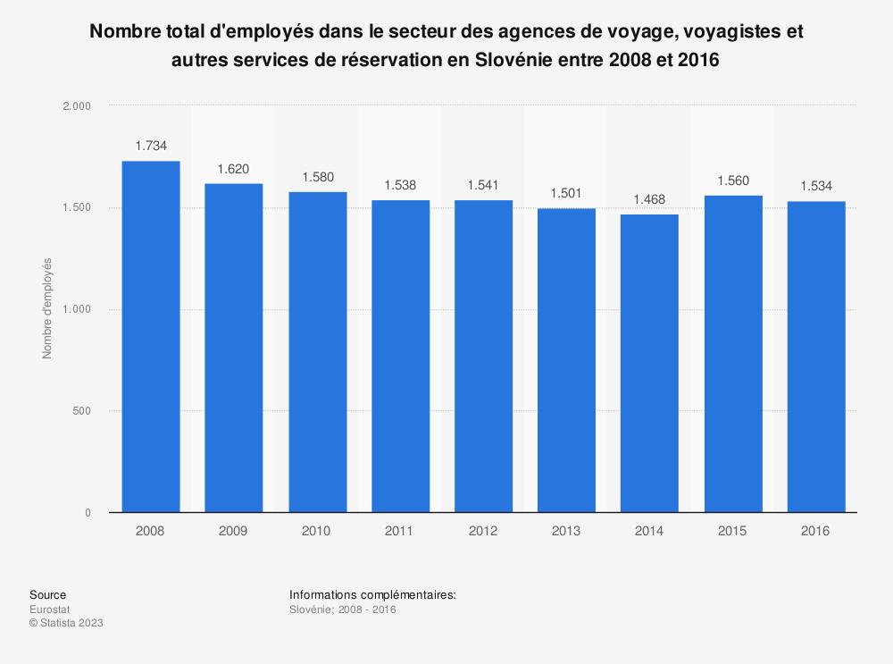 Statistique: Nombre total d'employés dans le secteur des agences de voyage, voyagistes et autres services de réservation en Slovénie entre 2008 et 2016 | Statista