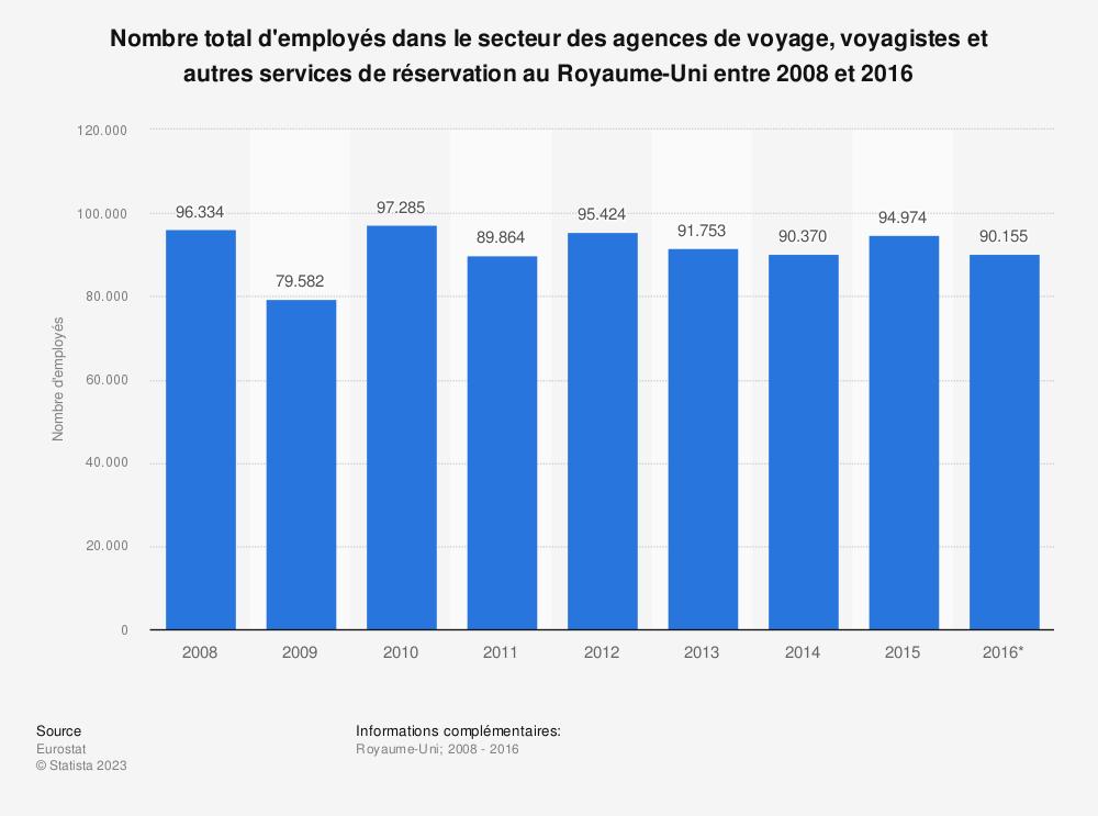 Statistique: Nombre total d'employés dans le secteur des agences de voyage, voyagistes et autres services de réservation au Royaume-Uni entre 2008 et 2016 | Statista