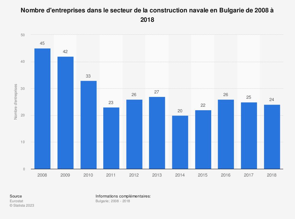 Statistique: Nombre d'entreprises dans le secteur de la construction navale en Bulgarie de 2008 à 2018 | Statista