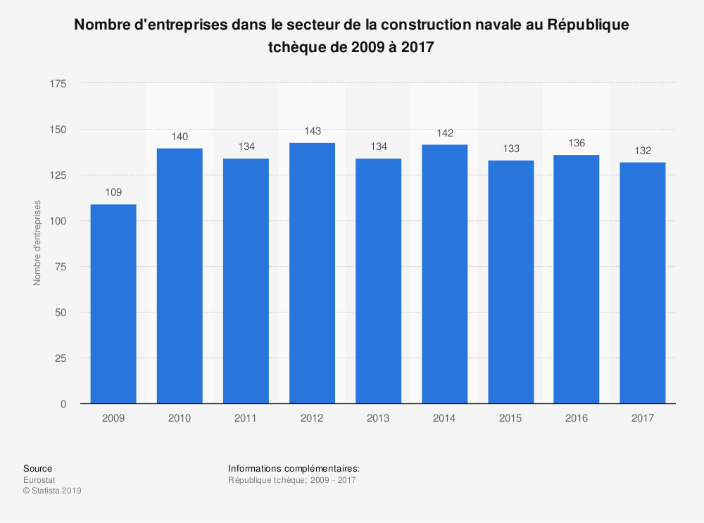 Statistique: Nombre d'entreprises dans le secteur de la construction navale au République tchèque de 2009 à 2017 | Statista