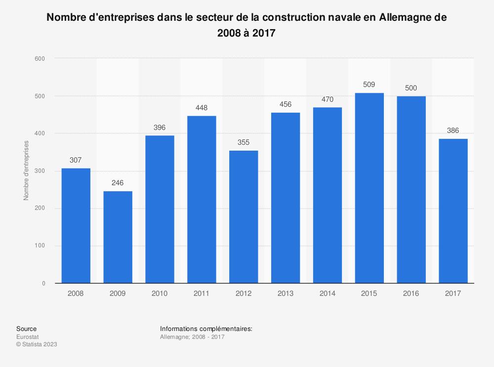 Statistique: Nombre d'entreprises dans le secteur de la construction navale en Allemagne de 2008 à 2017 | Statista