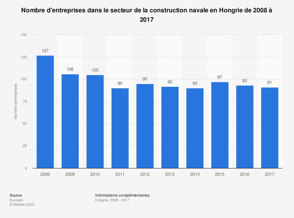 Statistique: Nombre d'entreprises dans le secteur de la construction navale en Hongrie de 2008 à 2017 | Statista