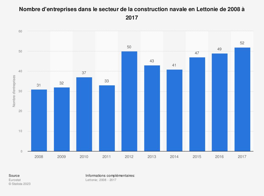Statistique: Nombre d'entreprises dans le secteur de la construction navale en Lettonie de 2008 à 2017 | Statista