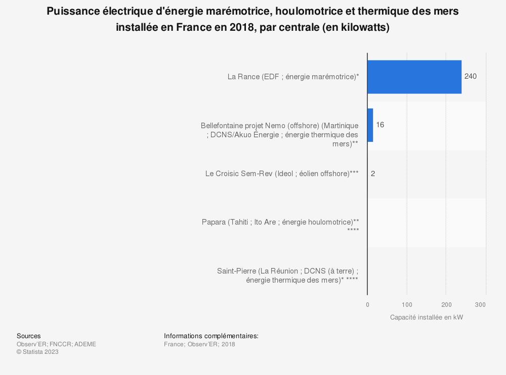 Statistique: Puissance électrique d'énergie marémotrice, houlomotrice et thermique des mers installée en France en 2018, par centrale (en kilowatts) | Statista